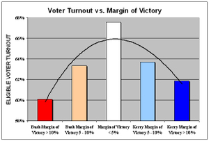 Voter_turnout_graph_1